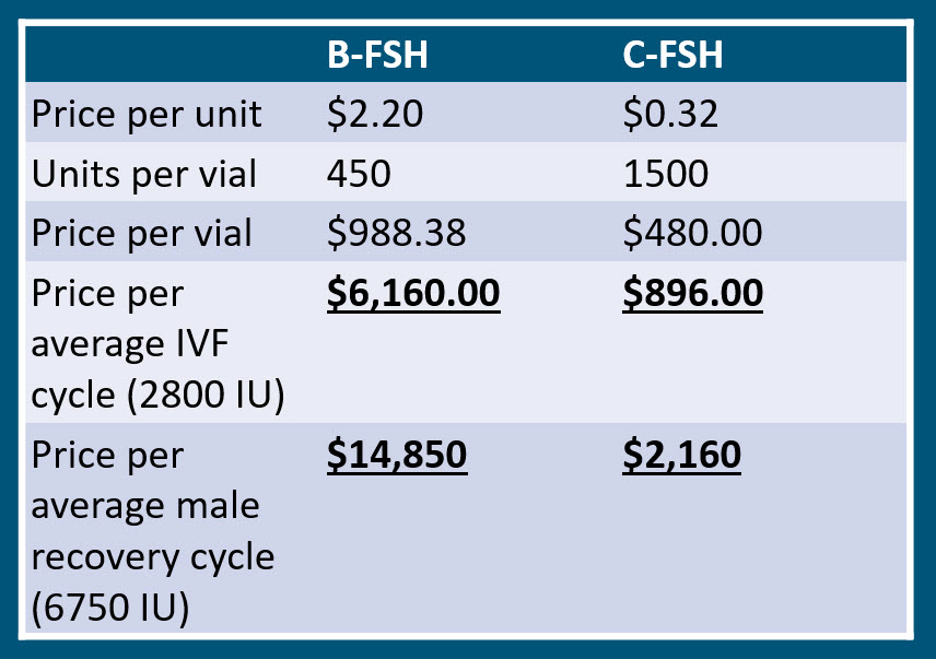 COST COMPARISON BRAND FSH VS COMPOUNDED FSH.jpg