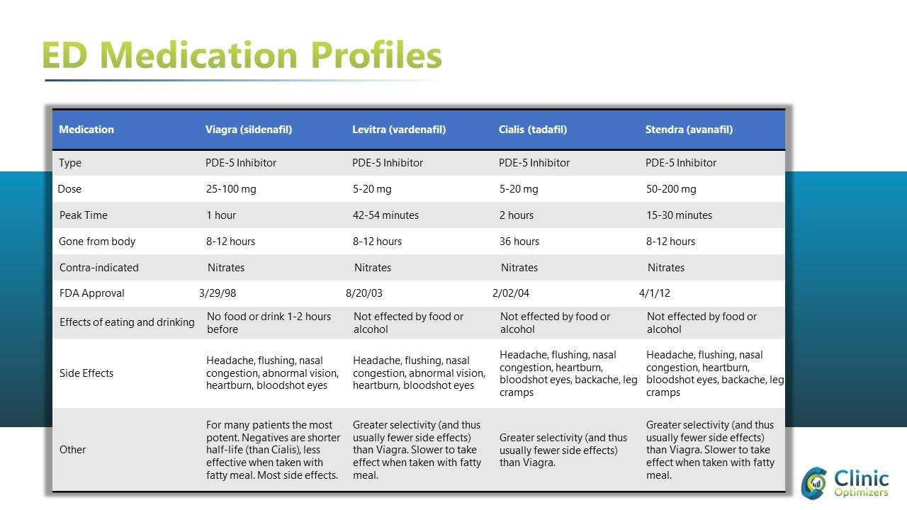 ED medication profiles viagra vs cialis vs levitra vs stendra.jpg