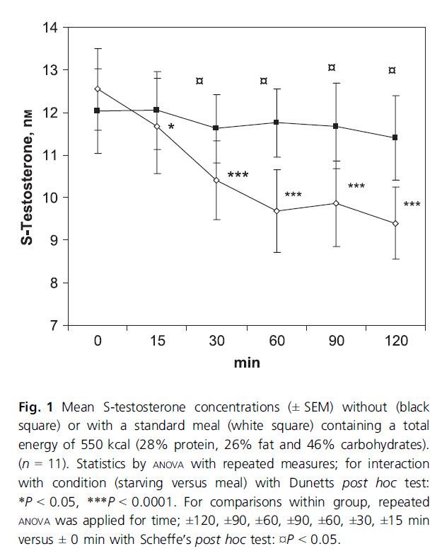 food can decrease testosterone.jpg