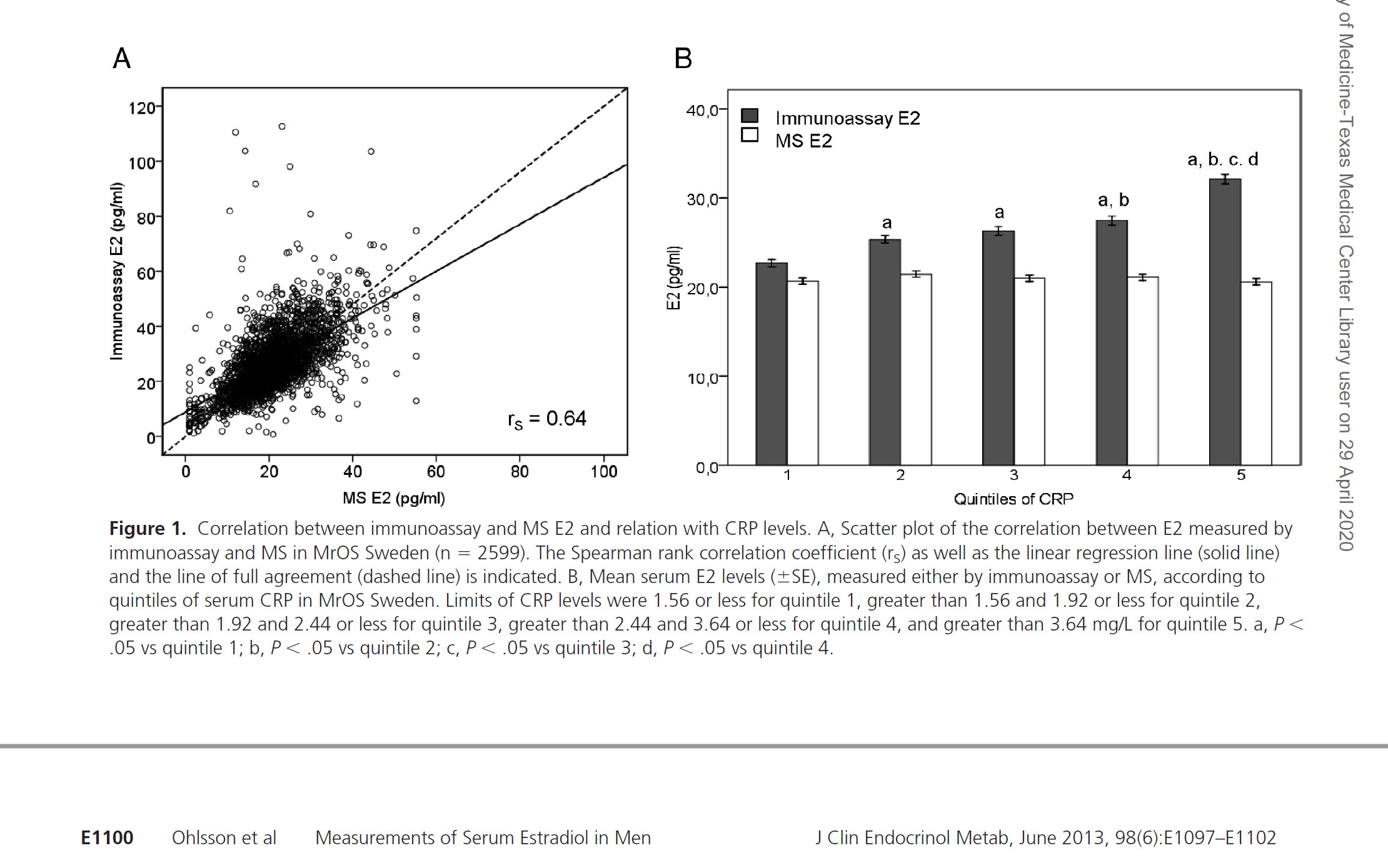 immunoassay estradiol versus sensitive estradiol test in men.jpg