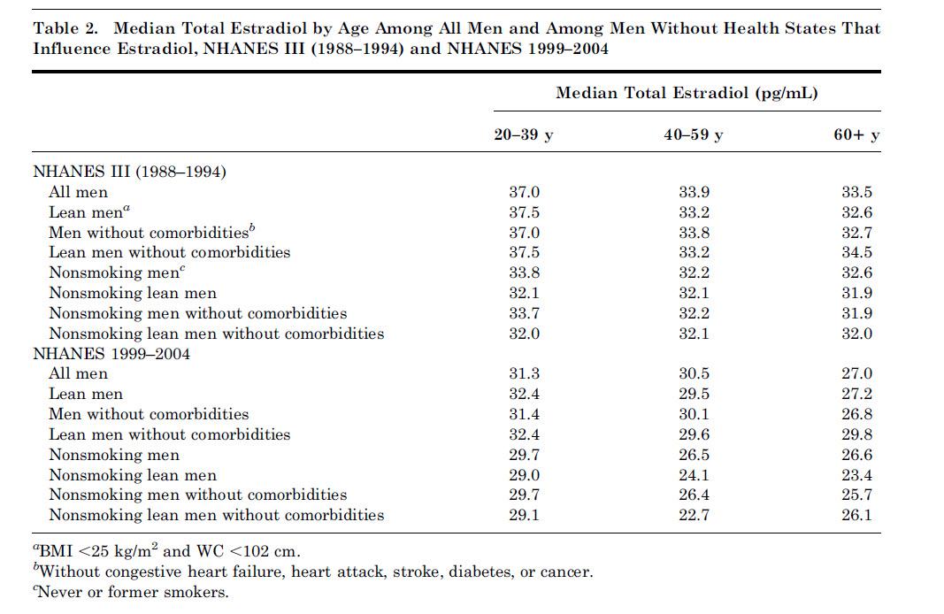 mean total estradiol in men.jpg