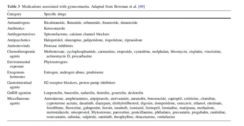 medications that cause gynecomastia.jpg