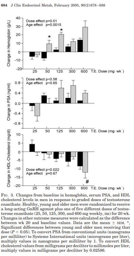 testosterone dose versus psa hemoglobin cholesterol.jpg