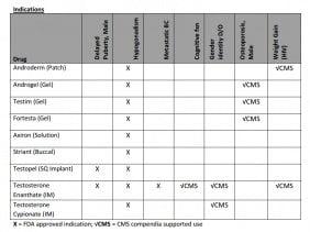 Testosteroneproductindications.jpg