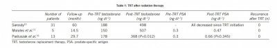 TRT after prostate radiation.jpg