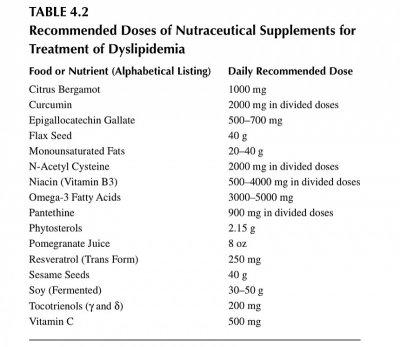 cholesterol supplements.jpg