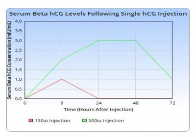 What is the best dose of HCG? Dr Saya presents two case