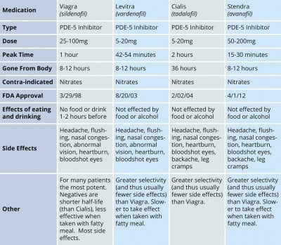 ED drug comparison.jpg
