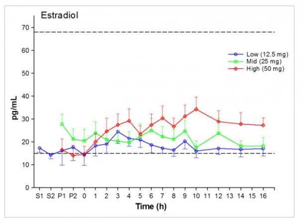 Case Study: Absorption of Testosterone Cream via Scrotal