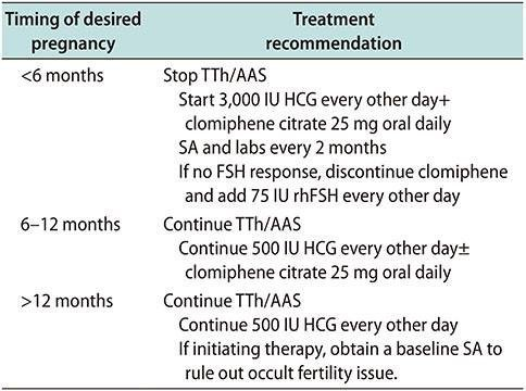 The Use of HCG to Prevent / Reverse Testicular Shrinkage and